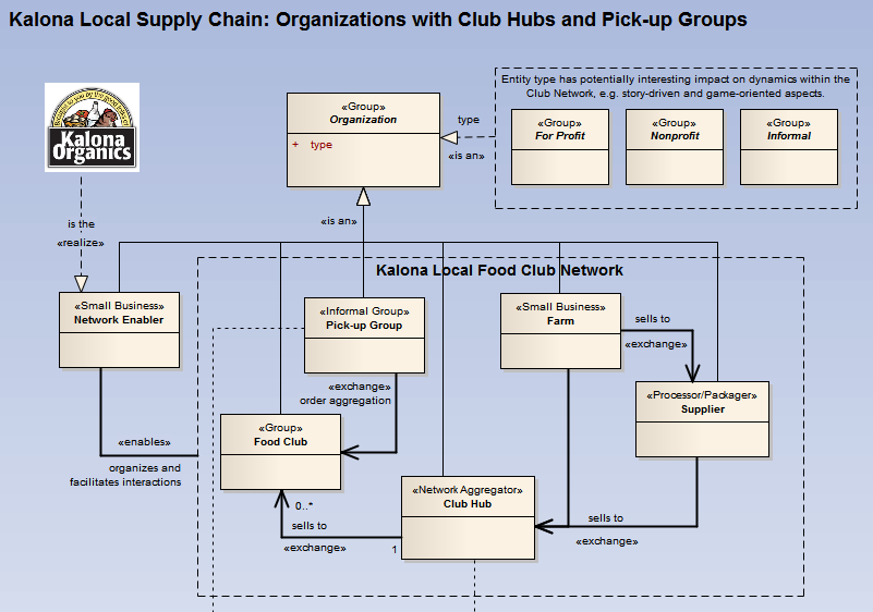 Local Food Supply Chain Organizations with Hubs and Pick-up Groups